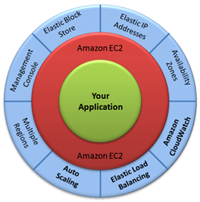 EC2 from aws.amazon.com/ec2/